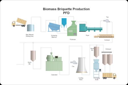 Biomass Briquette Production P&ID