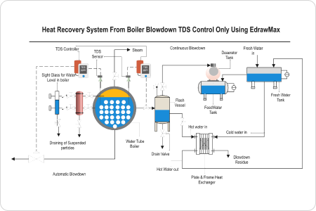 Heat Recovery System P&ID
