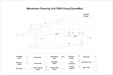 Membrane Cleaning Unit P&ID