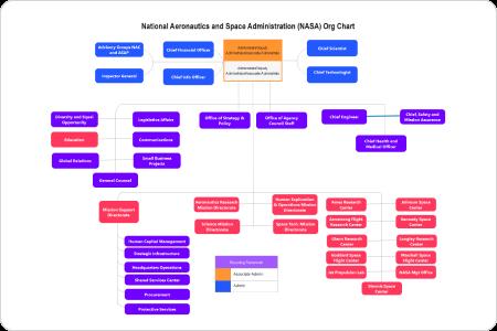 NASA org chart