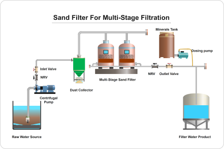 Sand Filter P&ID