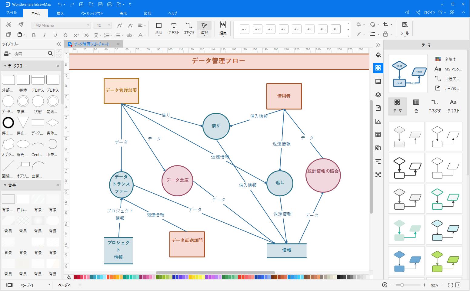 データフロー図形