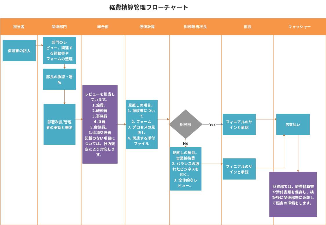 経費精算業務フロー図 テンプレート