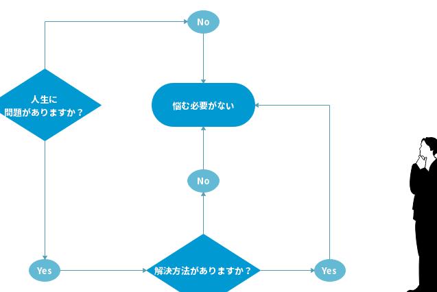 フローチャート 例