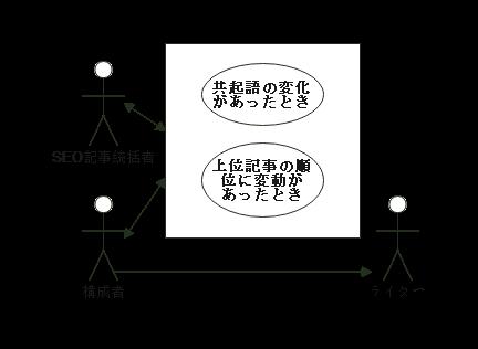 要求モデリング活動の説明図