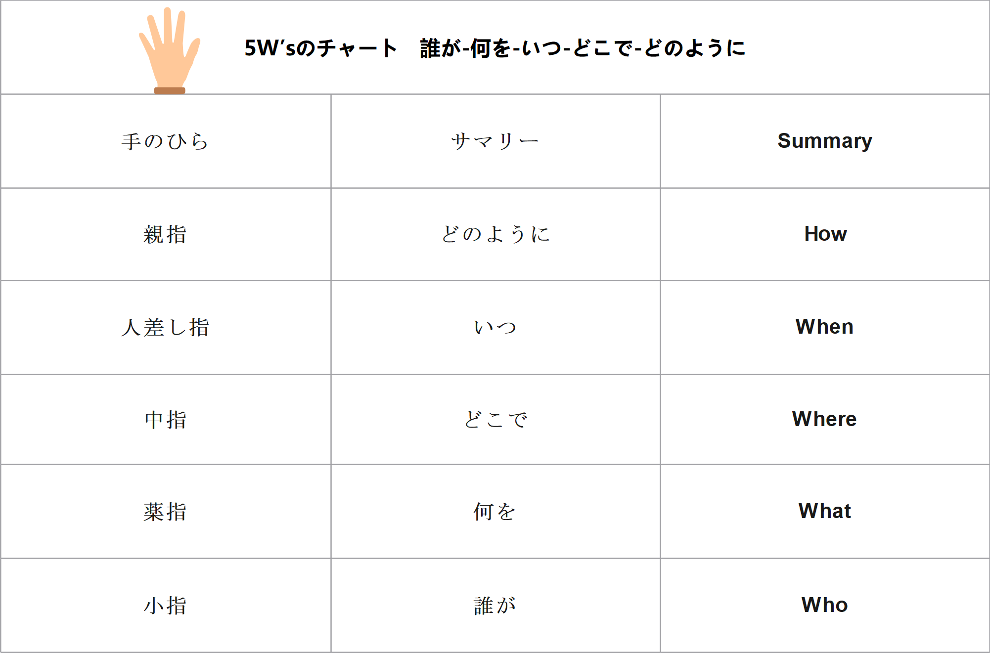 5W'sのチャート