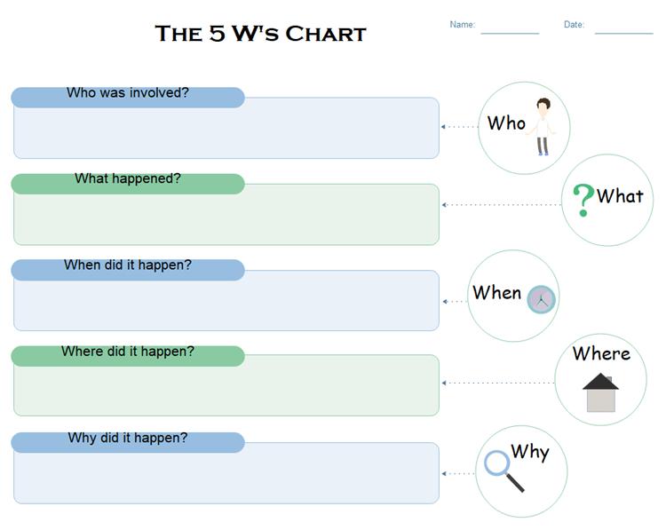 5W チャート