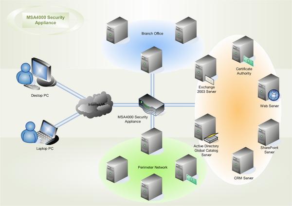 セキュリティネットワーク図