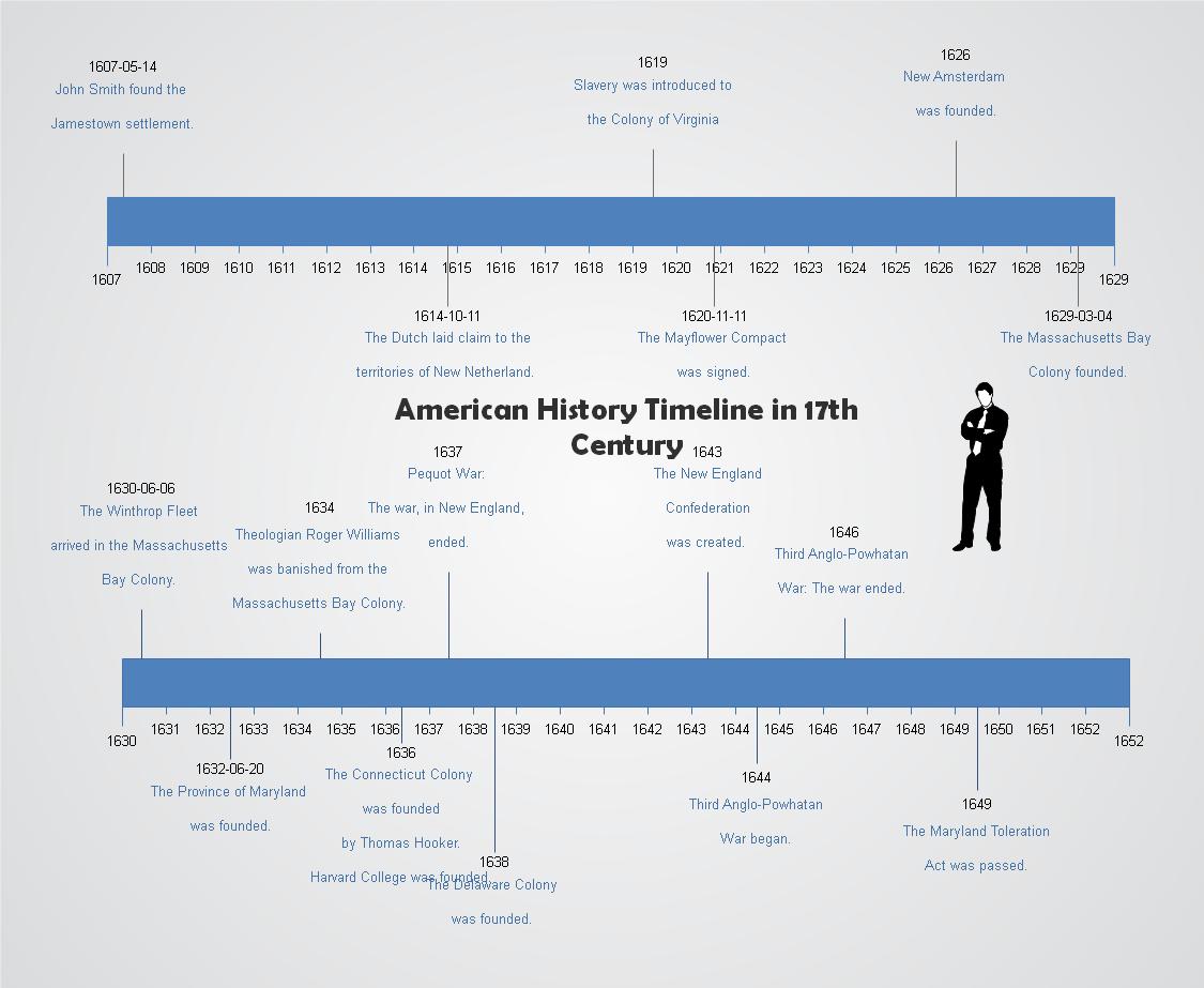 アメリカ歴史タイムライン実例