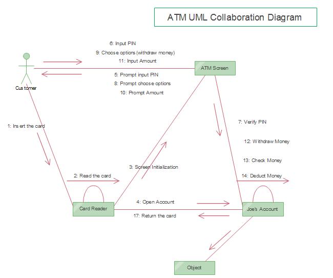 ATM UMLコミュニケーション図