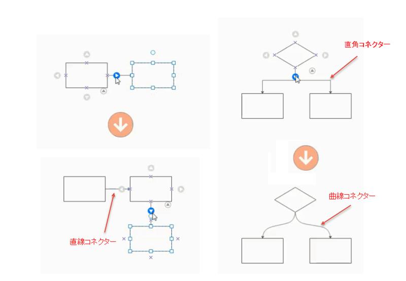 フローチャート図形自動接続