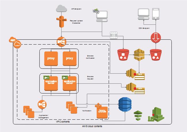 AWS ネットワーク図