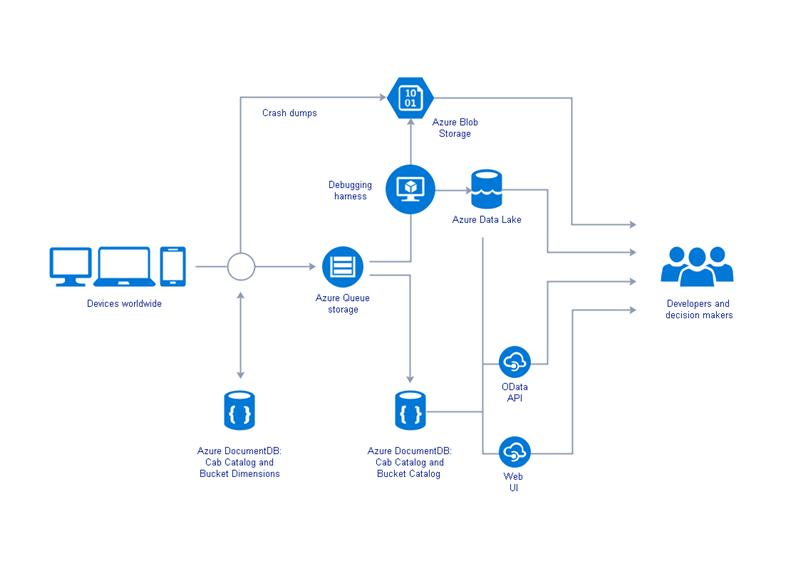 Azure 構成図テンプレート