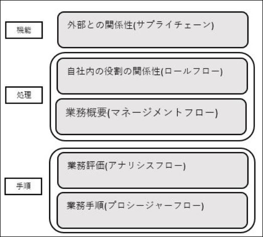 BPMN 情報