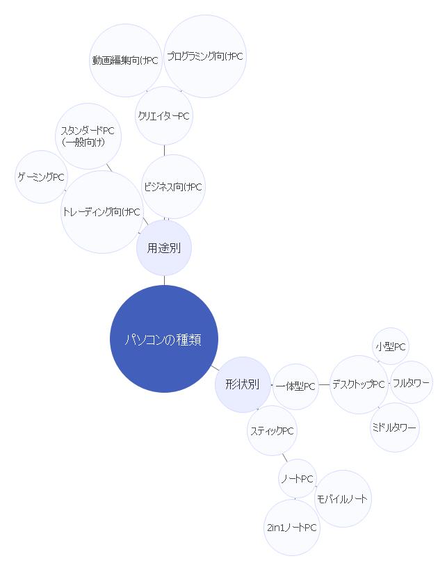 整理完成したバブルチャート