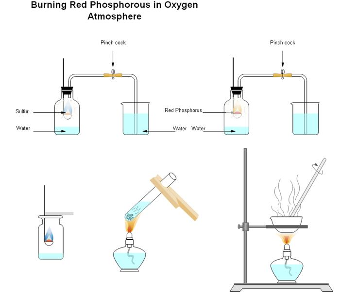 赤リンの燃焼実験