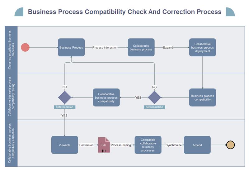 業務プロセスの互換性チェックと修正