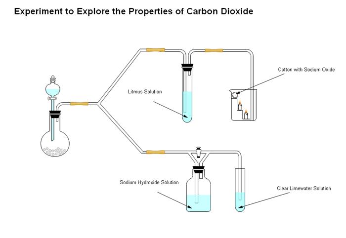 二酸化炭素の特性 実験図