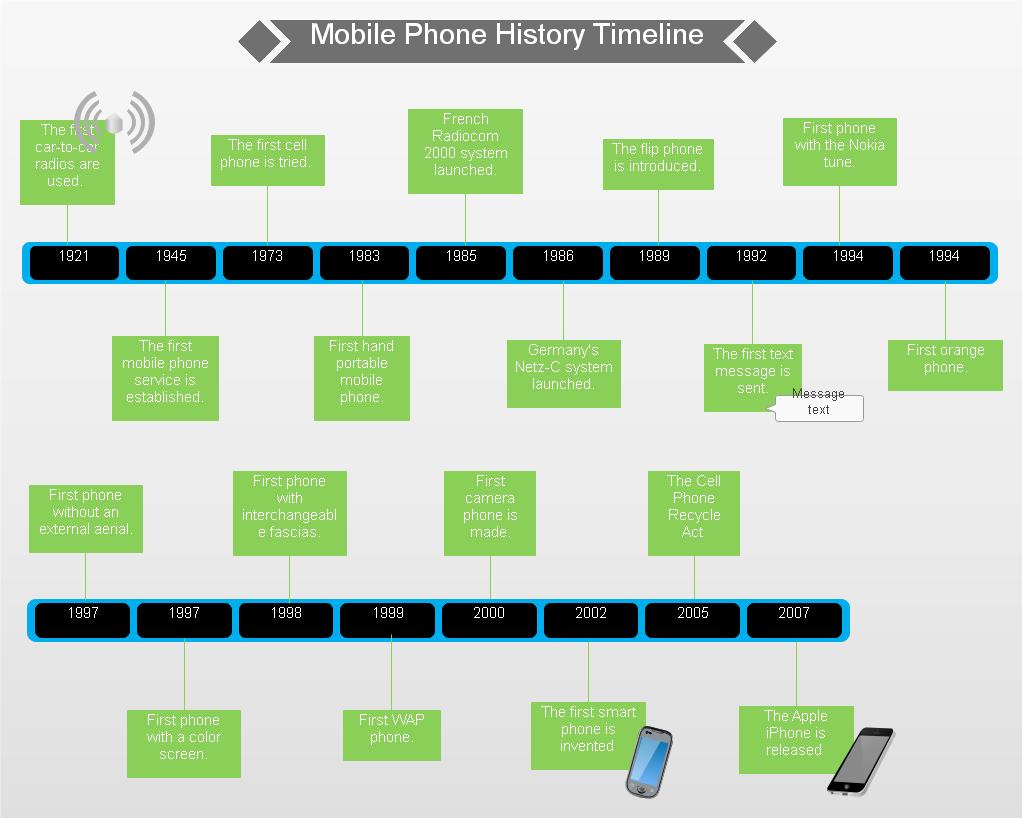 携帯電話歴史タイムライン実例