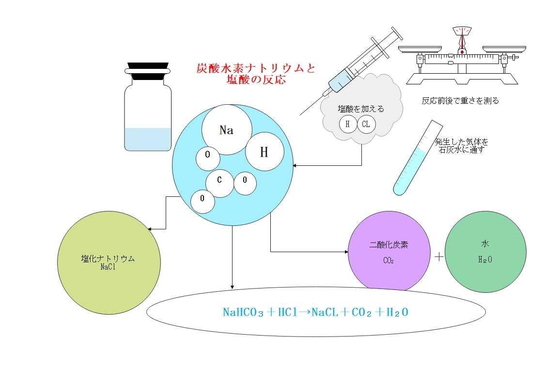 化学実験手順