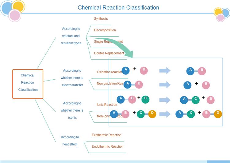 化学反応ツリーチャート