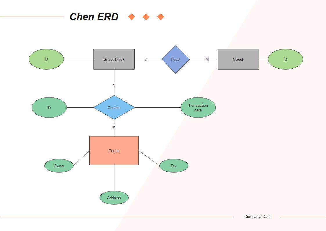 chen 記法 ER図