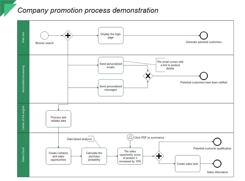企業プロモーションのプロセス