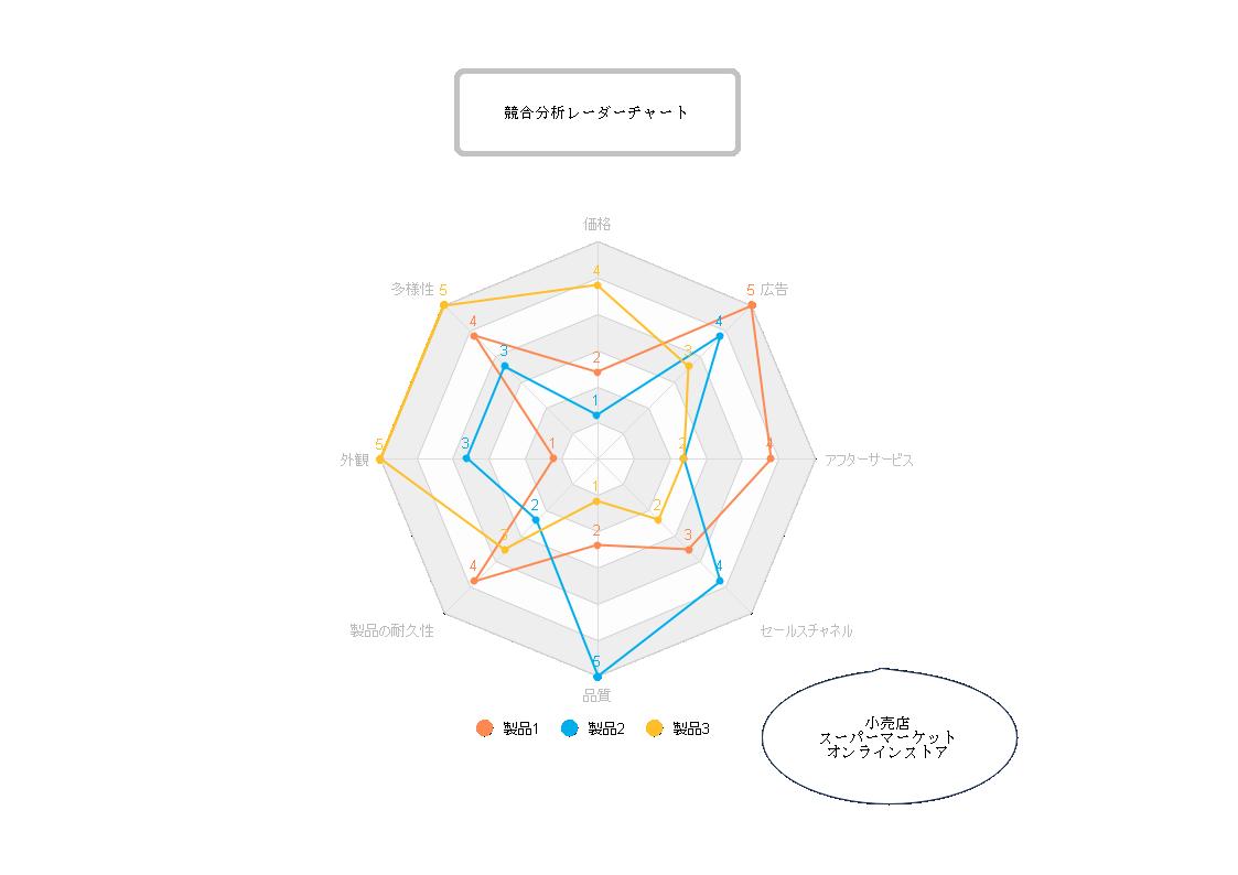 競合分析レーダーチャート