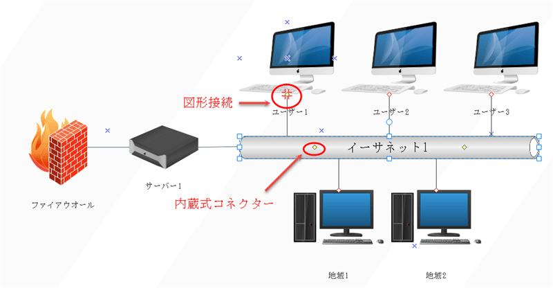ネットワーク図形の接続
