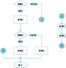 結合子例図