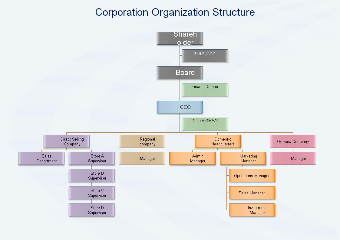 株式会社組織図