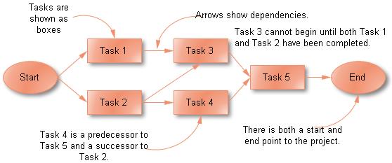 critical path method importance