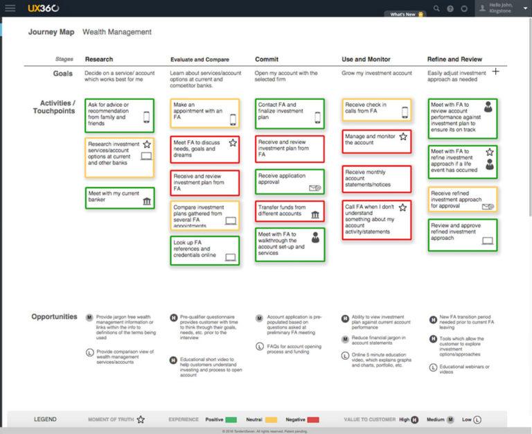 customer behavior map