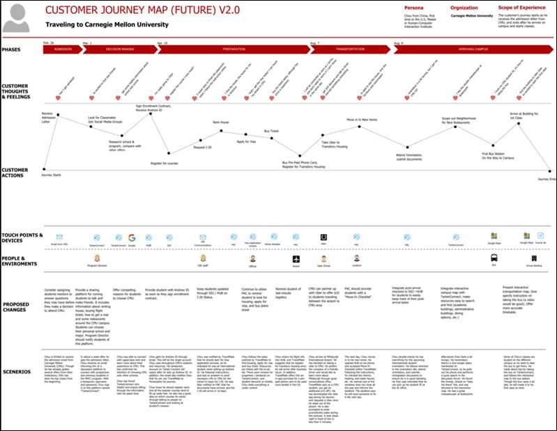 customer journey map future goals