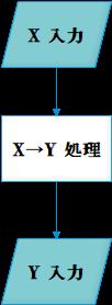 データ例図