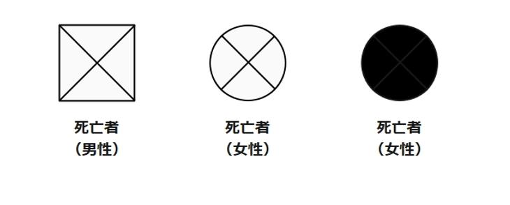 死亡の記号