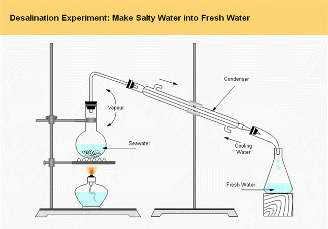海水淡水化実験 テンプレート
