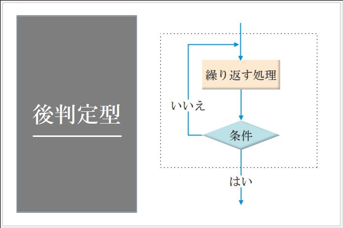 後判定型反複構造