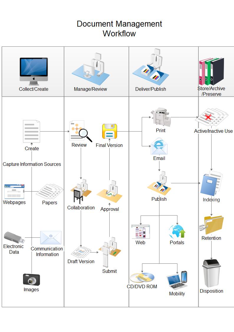 書類管理ワークフロー図