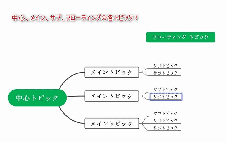 コンセプトマップの作成手順