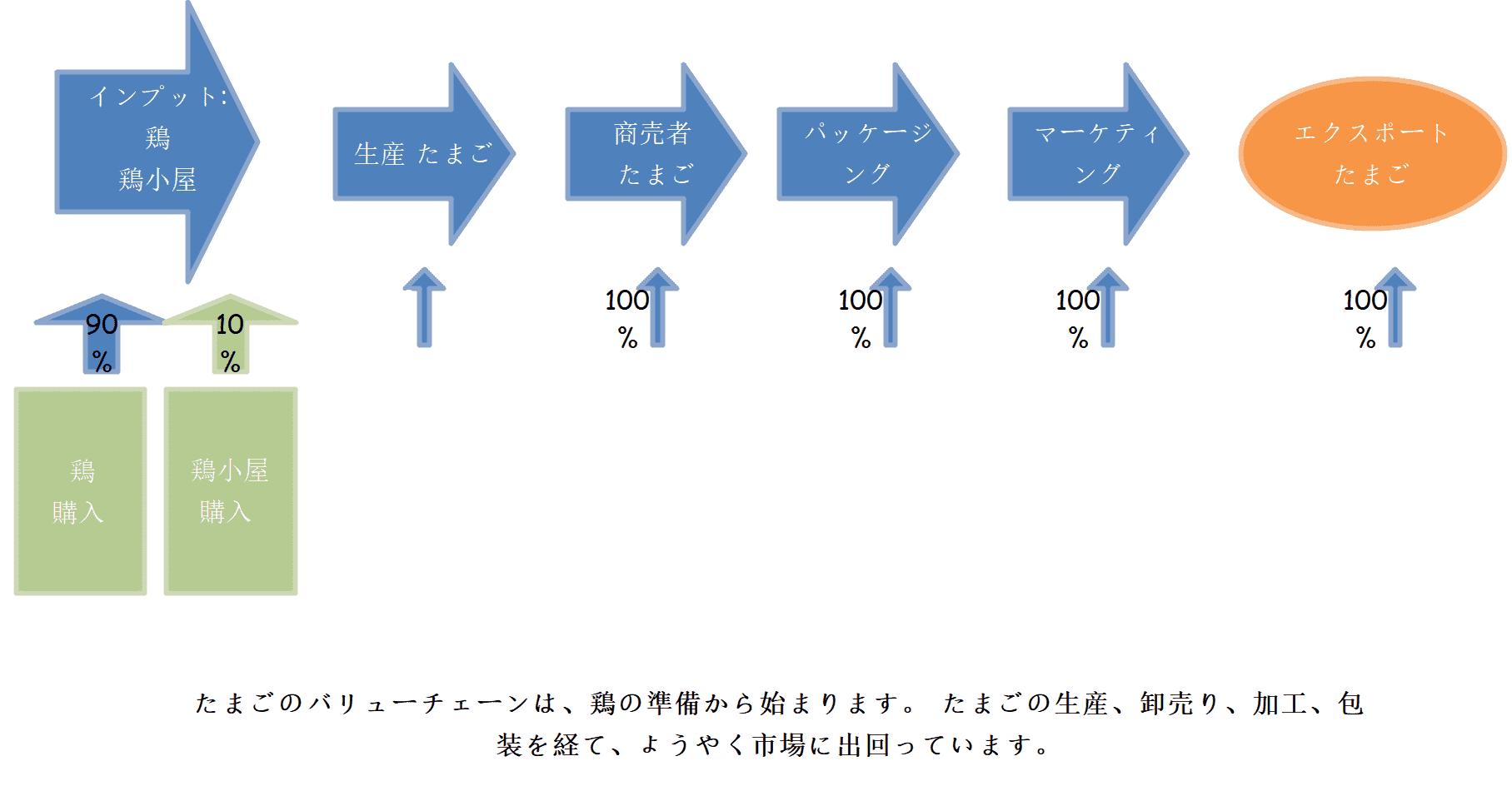 バリューチェーン分析 製造業