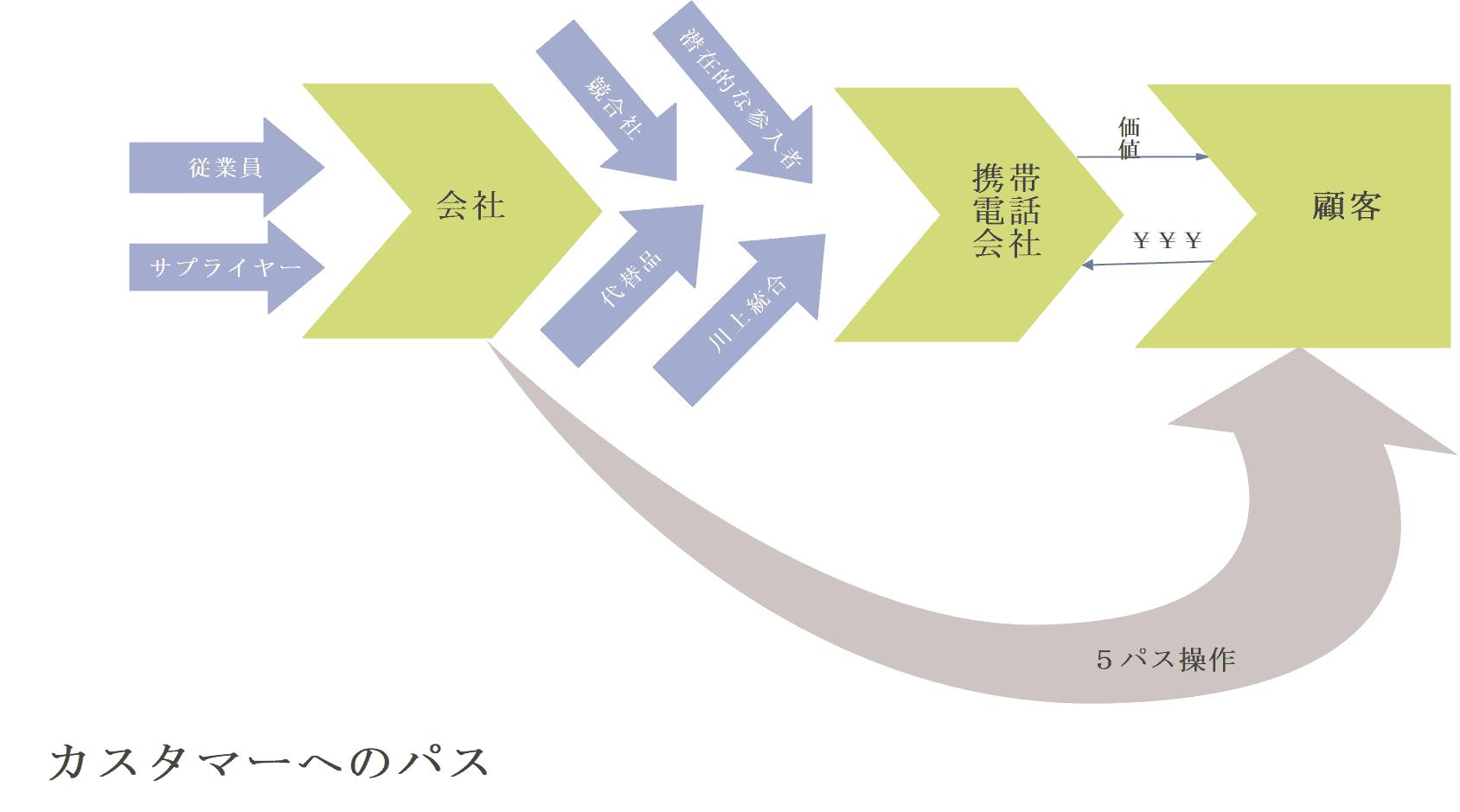 バリューチェーン分析 商社