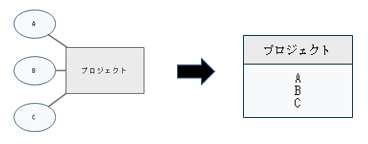 ER図の要素2