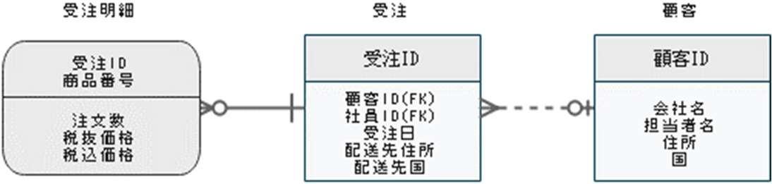 ER図の要素3