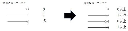 ER図の要素4