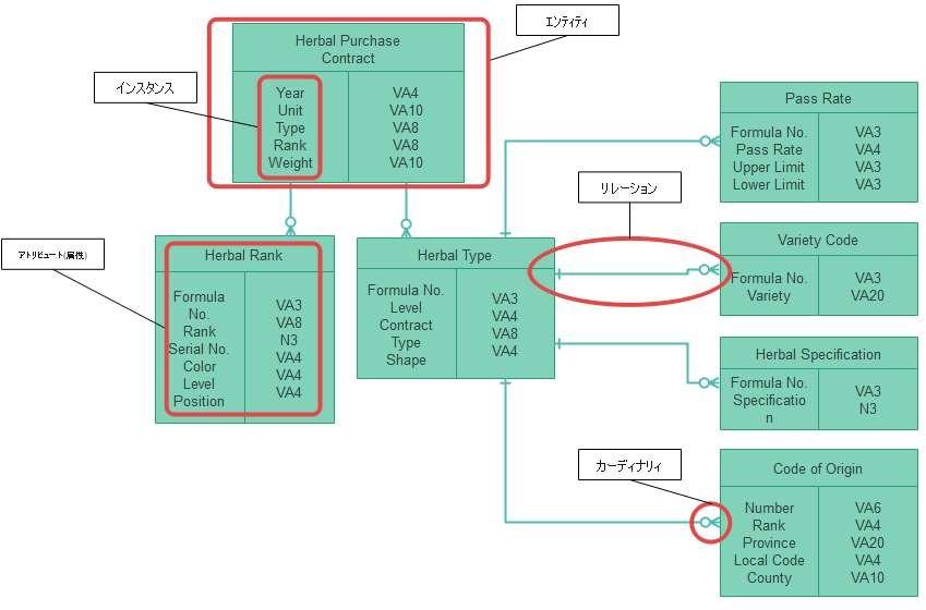 ER図の基本要素