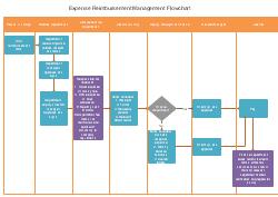 経費計算業務フロー図