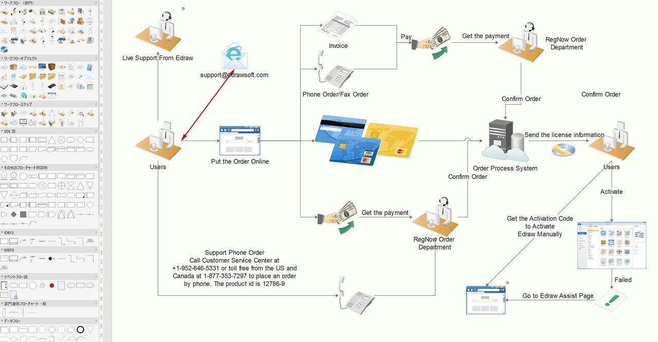 EdrawMax(エドラマックス)で書けるワークフロー図例