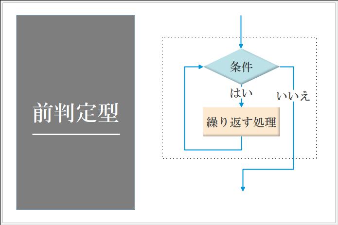 前判定型反複構造