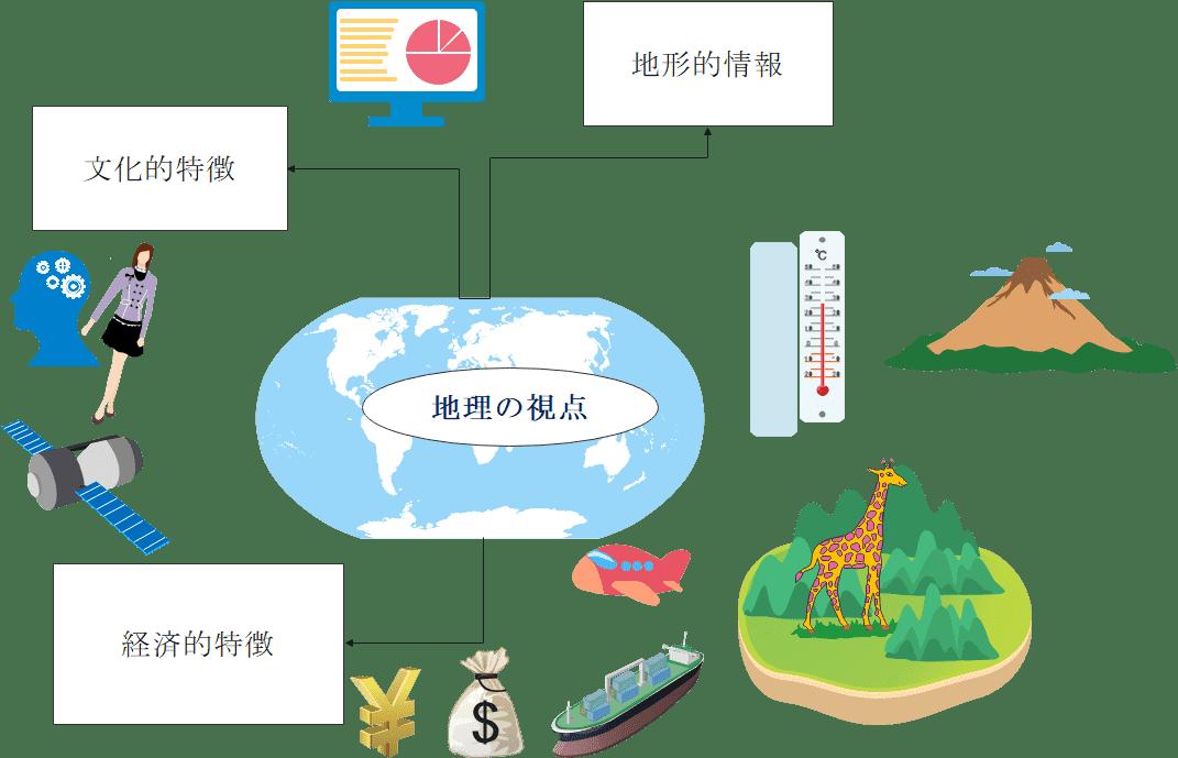 地理のイメージ